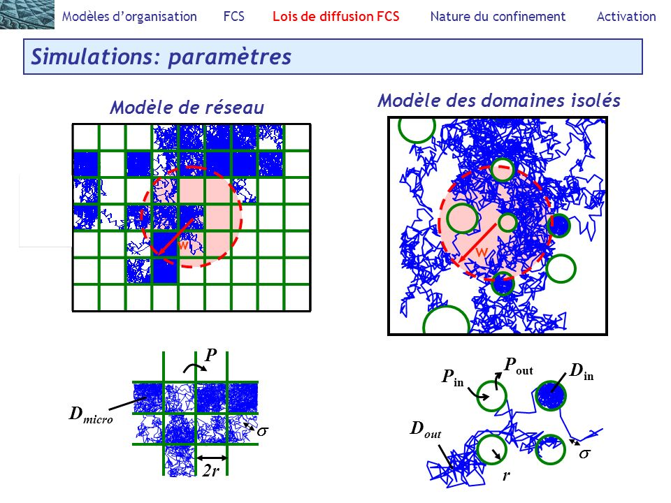 Simulations: paramètres