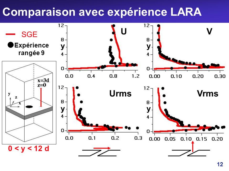 Comparaison avec expérience LARA