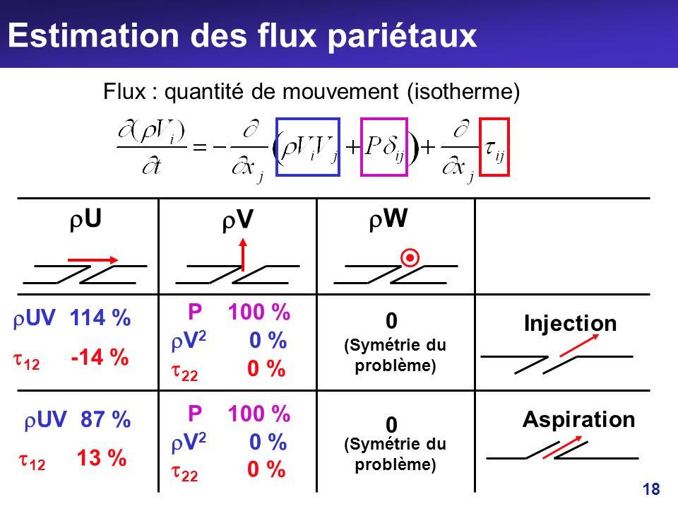 Estimation des flux pariétaux