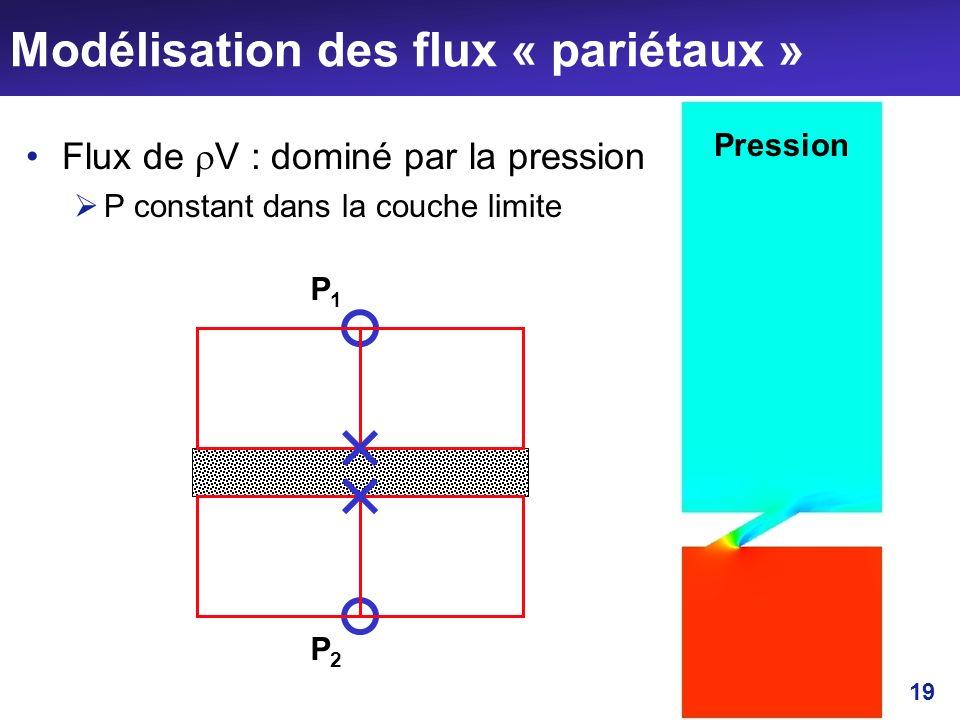 Modélisation des flux « pariétaux »