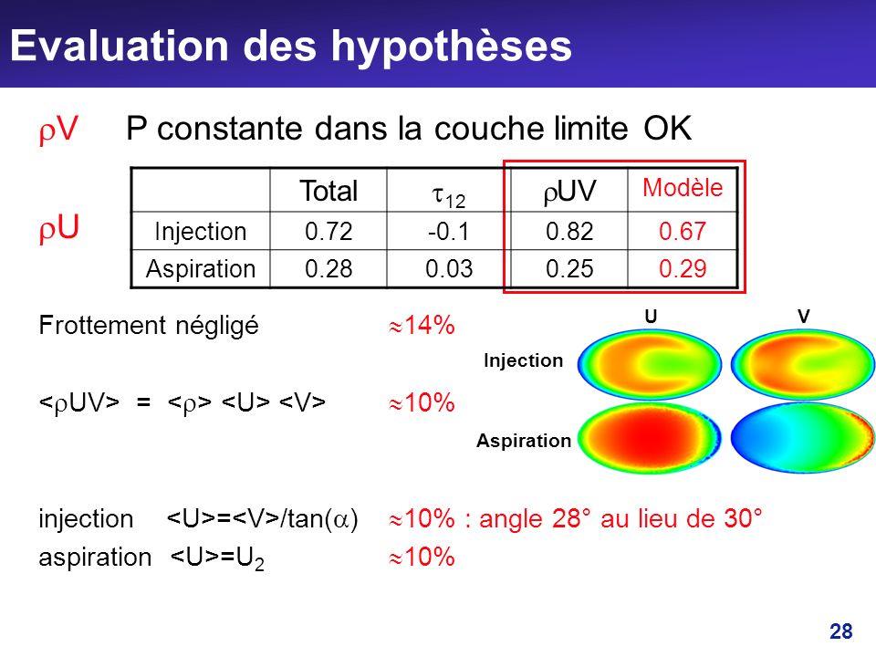 Evaluation des hypothèses