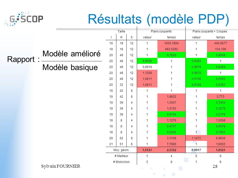 Résultats (modèle PDP)