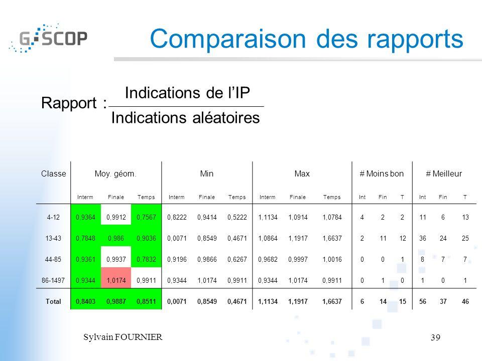 Comparaison des rapports