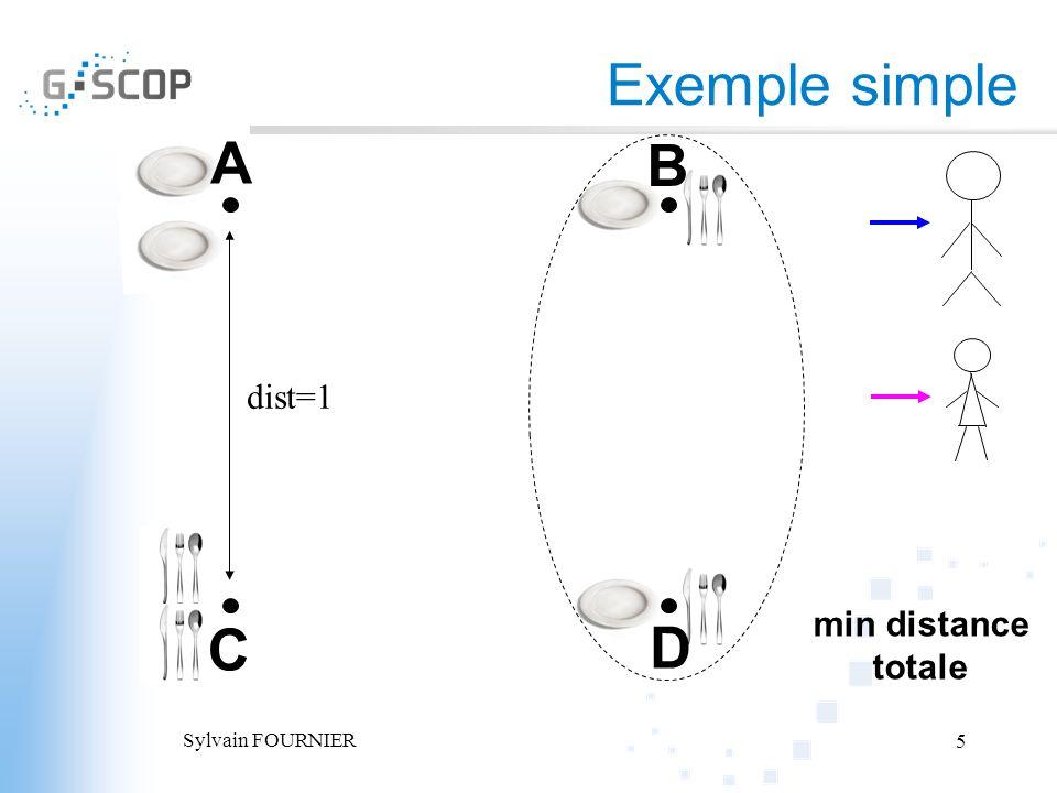 Exemple simple A B dist=1 min distance totale C D Sylvain FOURNIER