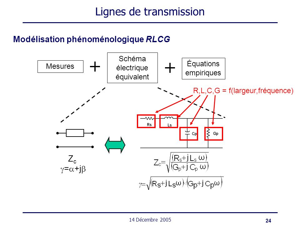 Lignes de transmission