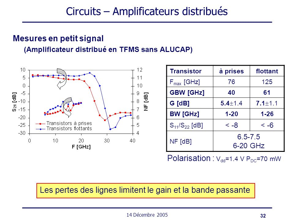 Circuits – Amplificateurs distribués
