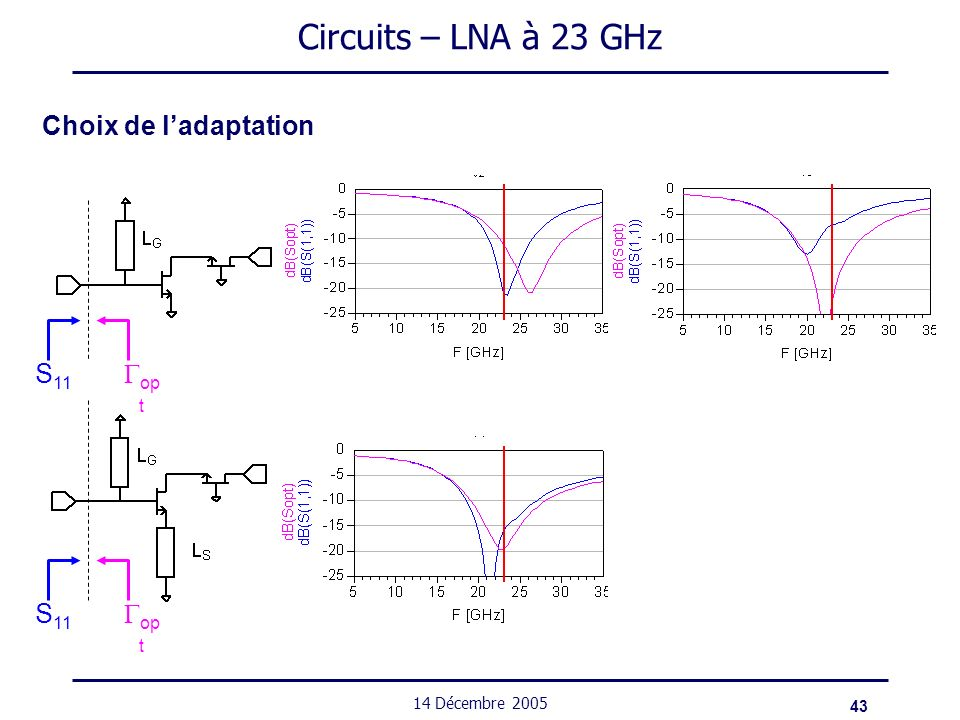Circuits – LNA à 23 GHz Choix de l'adaptation Gopt S11 Gopt S11
