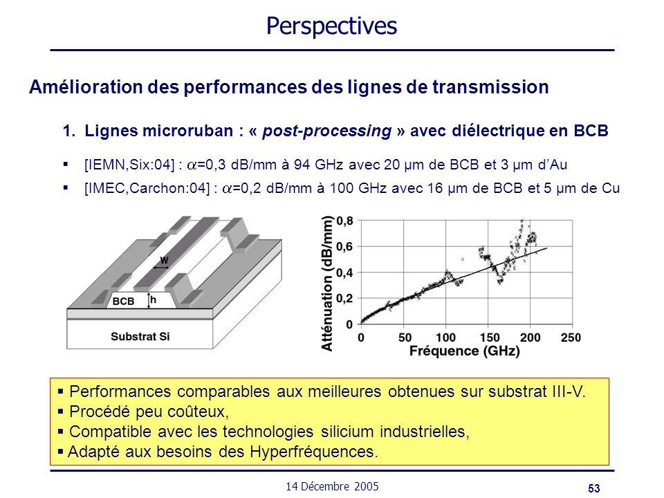 Perspectives Amélioration des performances des lignes de transmission