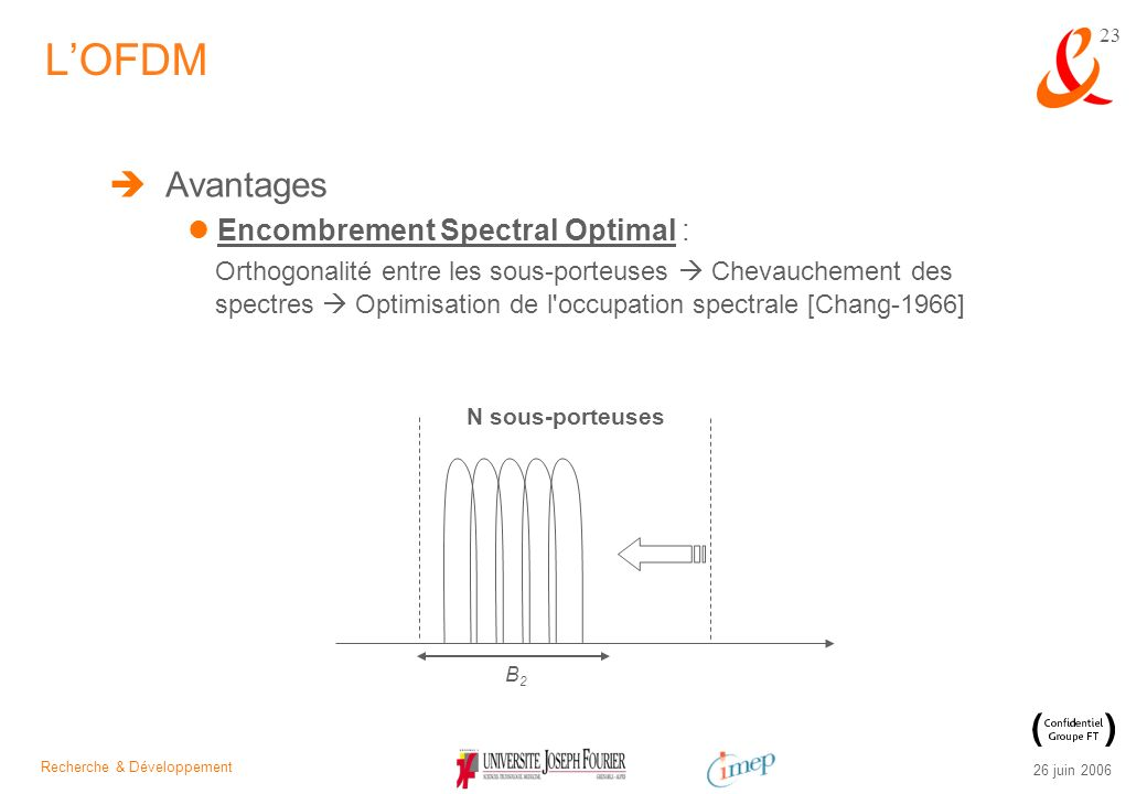 L'OFDM Avantages Encombrement Spectral Optimal :