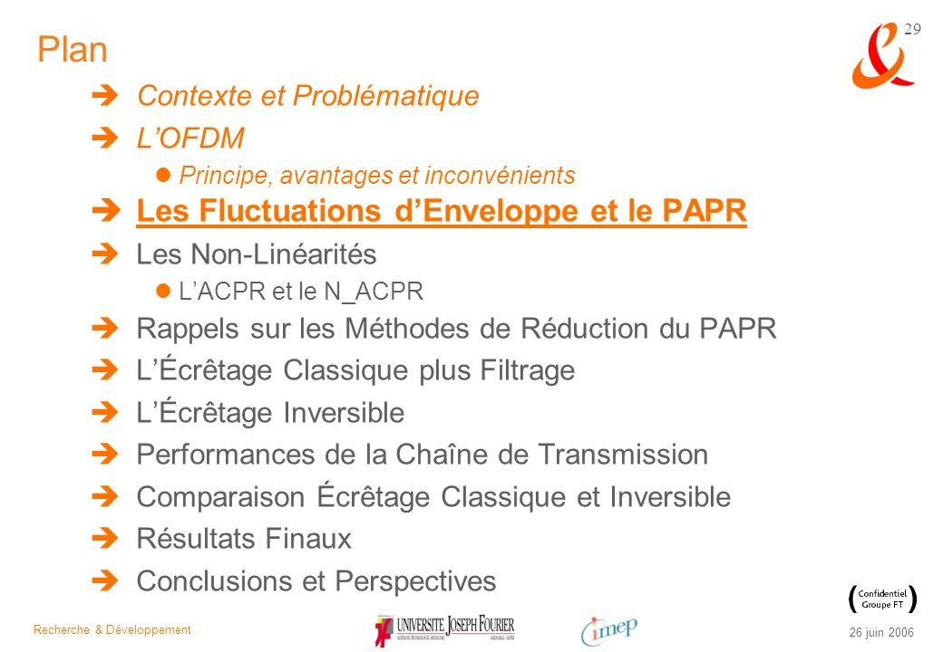 Plan Les Fluctuations d'Enveloppe et le PAPR Contexte et Problématique