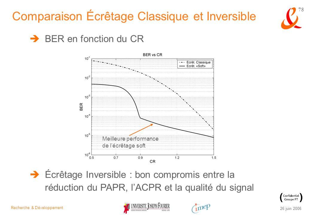 Comparaison Écrêtage Classique et Inversible