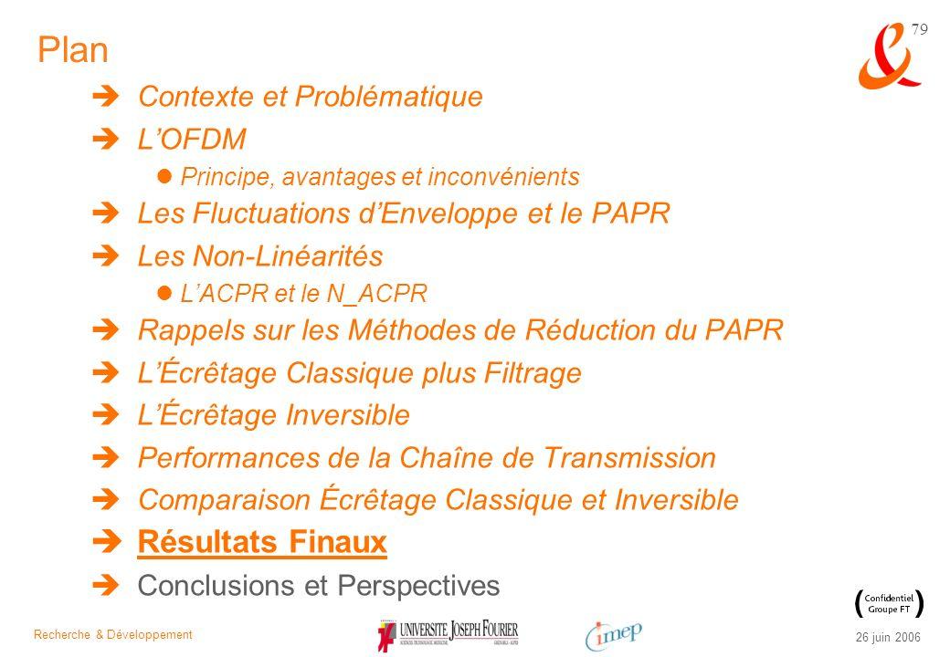 Plan Résultats Finaux Contexte et Problématique L'OFDM