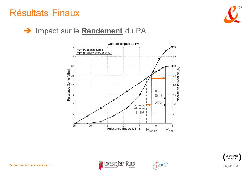 Résultats Finaux Impact sur le Rendement du PA Pmean Psat ΔIBO 1 dB