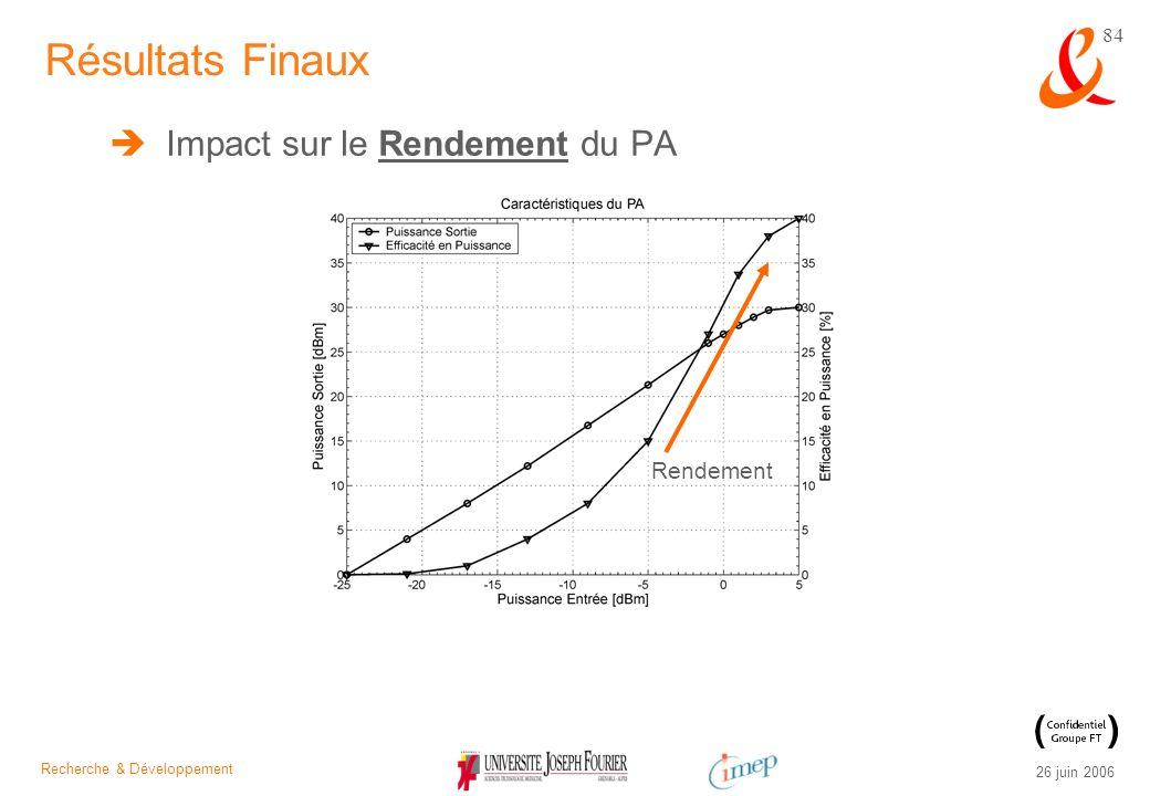 Résultats Finaux Impact sur le Rendement du PA Rendement