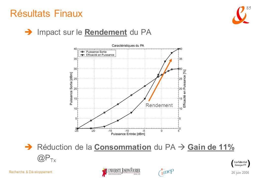 Résultats Finaux Impact sur le Rendement du PA