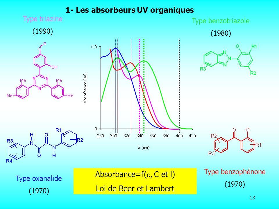 1- Les absorbeurs UV organiques