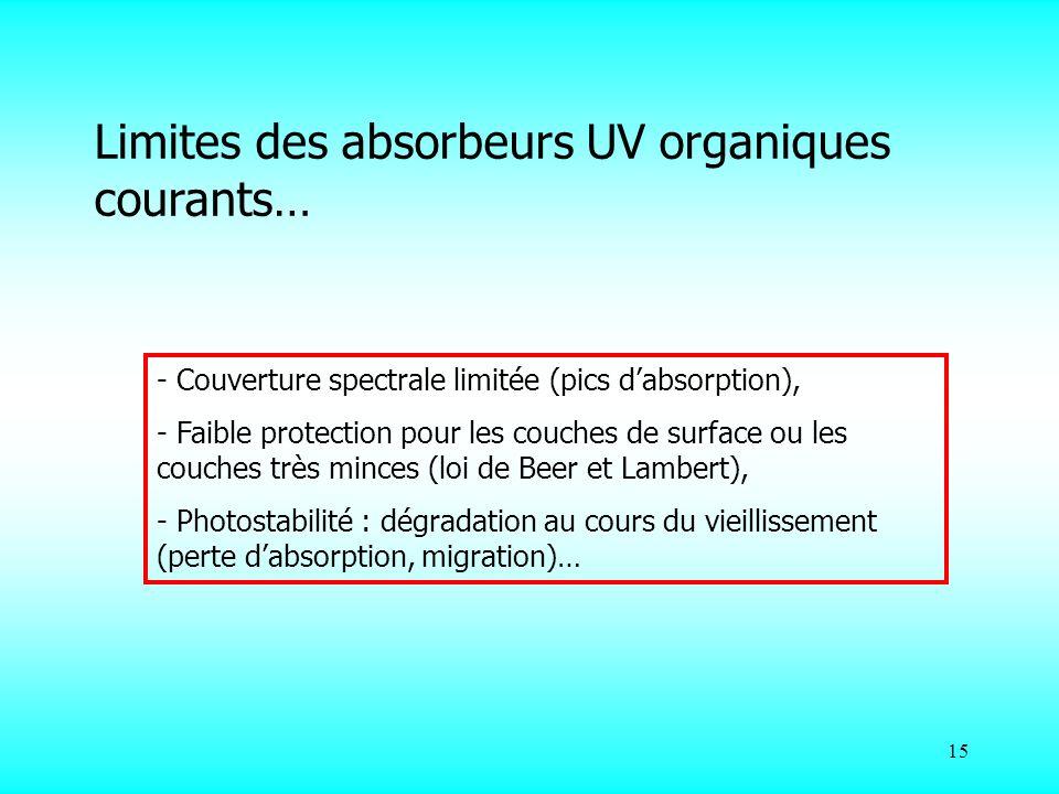 Limites des absorbeurs UV organiques courants…