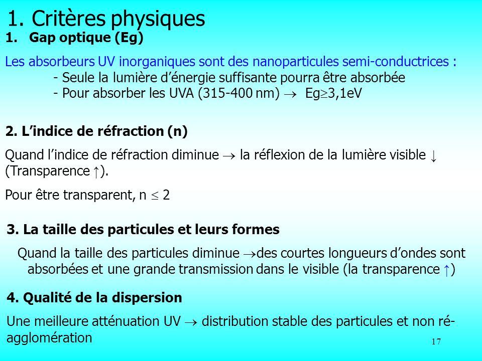 1. Critères physiques Gap optique (Eg)