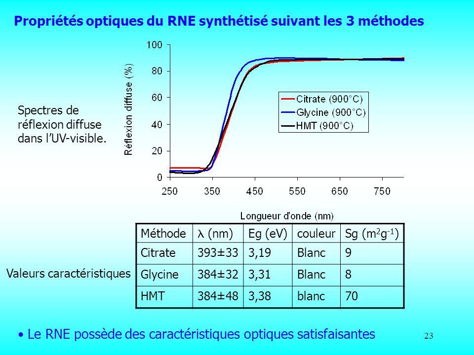 Propriétés optiques du RNE synthétisé suivant les 3 méthodes