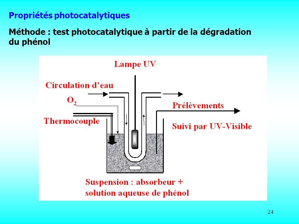 Propriétés photocatalytiques