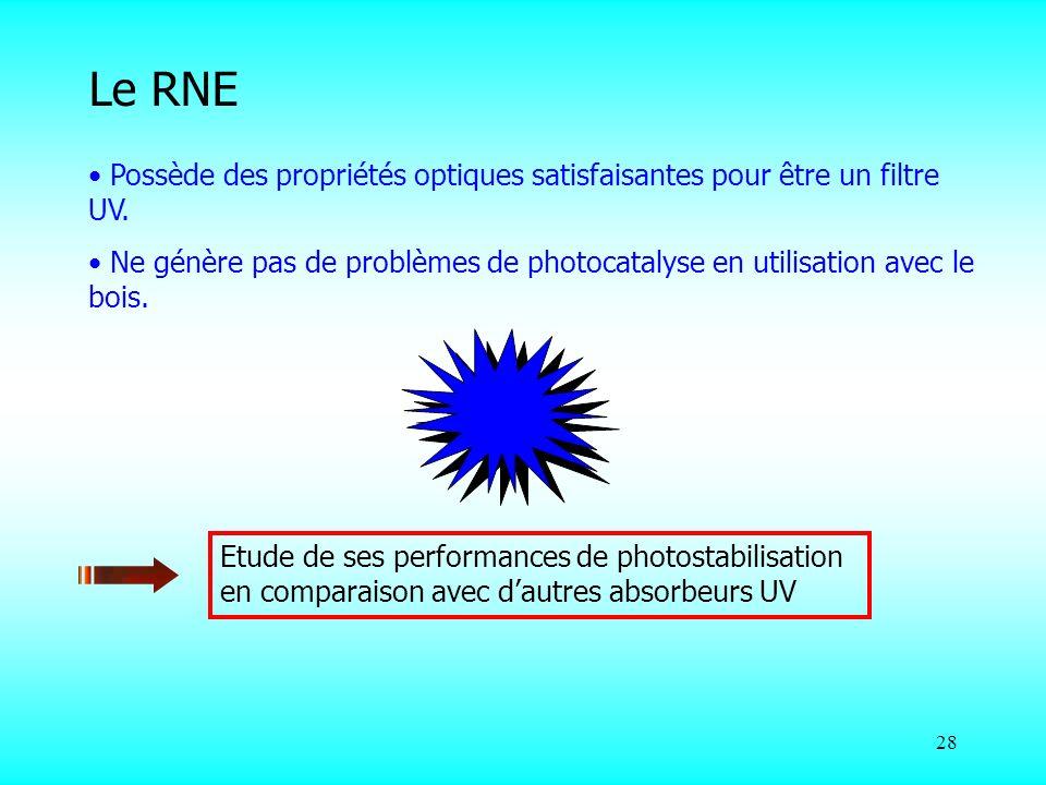 Le RNE Possède des propriétés optiques satisfaisantes pour être un filtre UV.