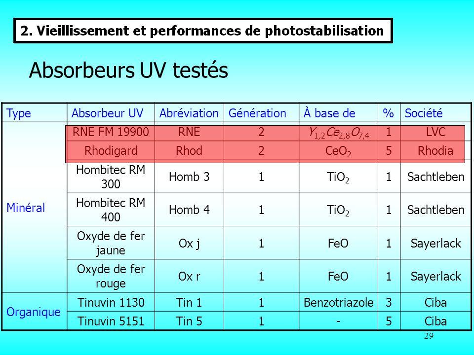 Absorbeurs UV testés Type Absorbeur UV Abréviation Génération