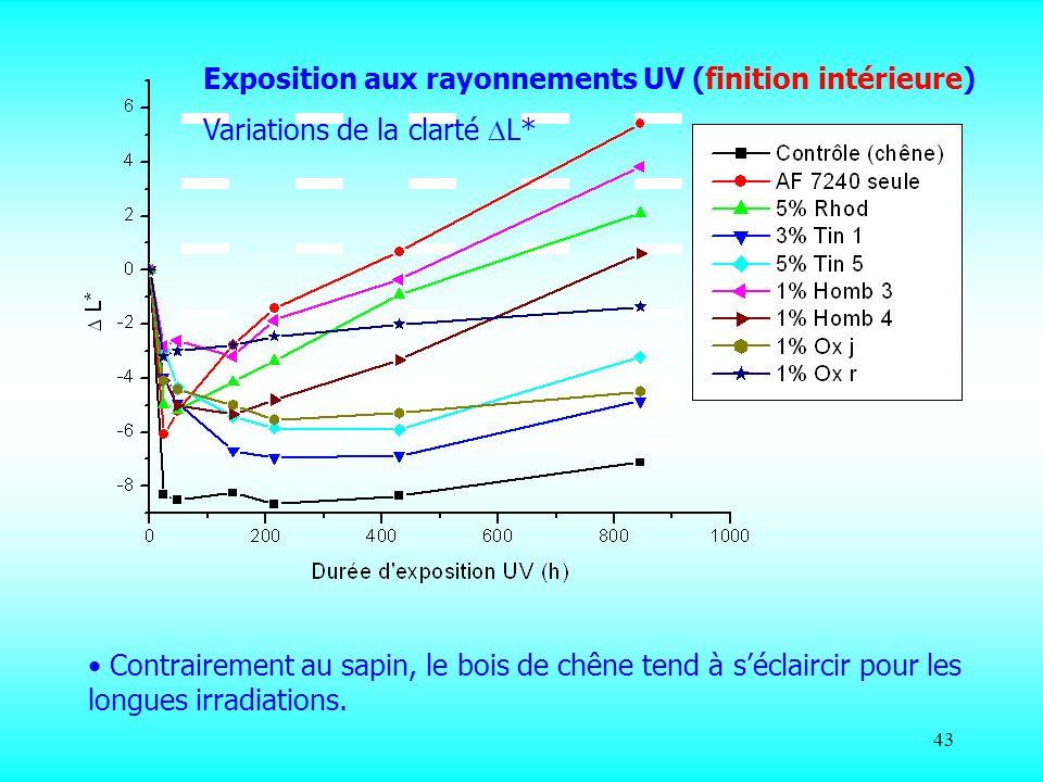 Exposition aux rayonnements UV (finition intérieure)