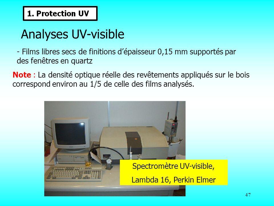 Spectromètre UV-visible,