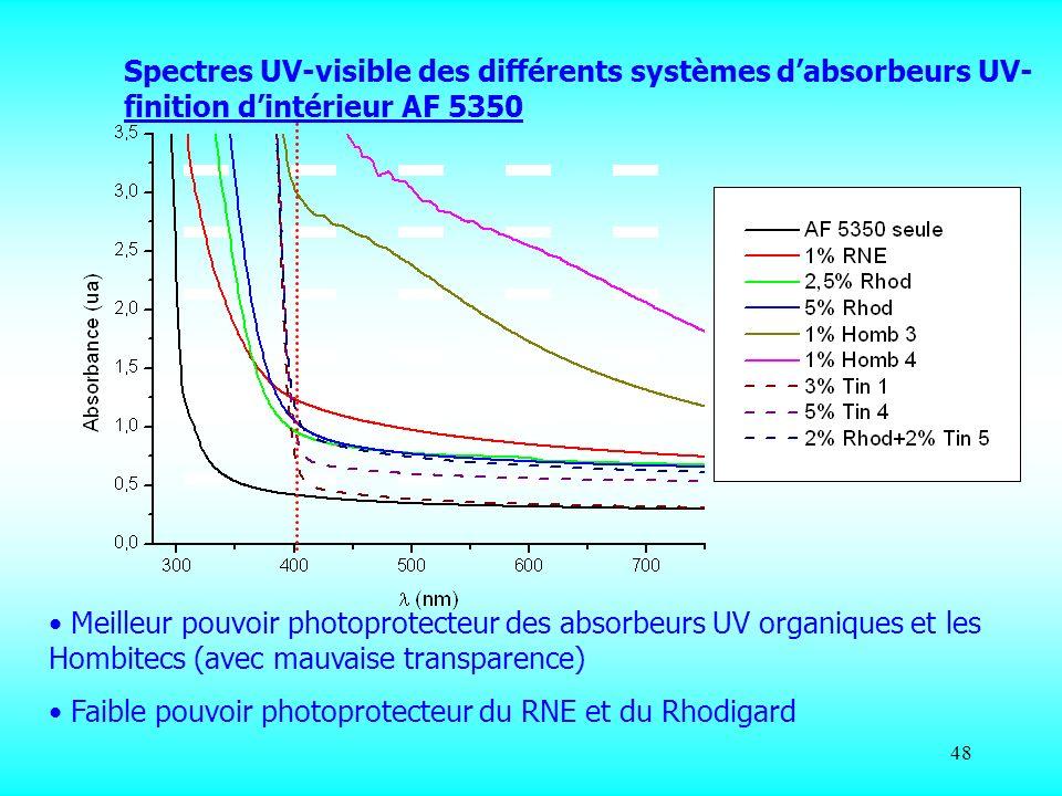 Spectres UV-visible des différents systèmes d'absorbeurs UV-finition d'intérieur AF 5350