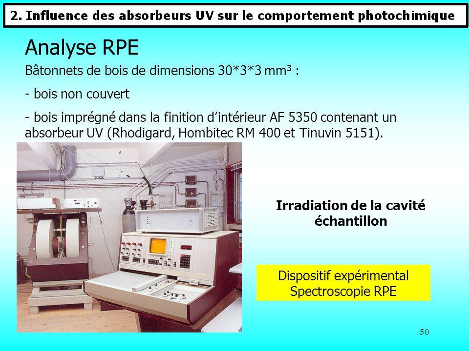 Irradiation de la cavité échantillon