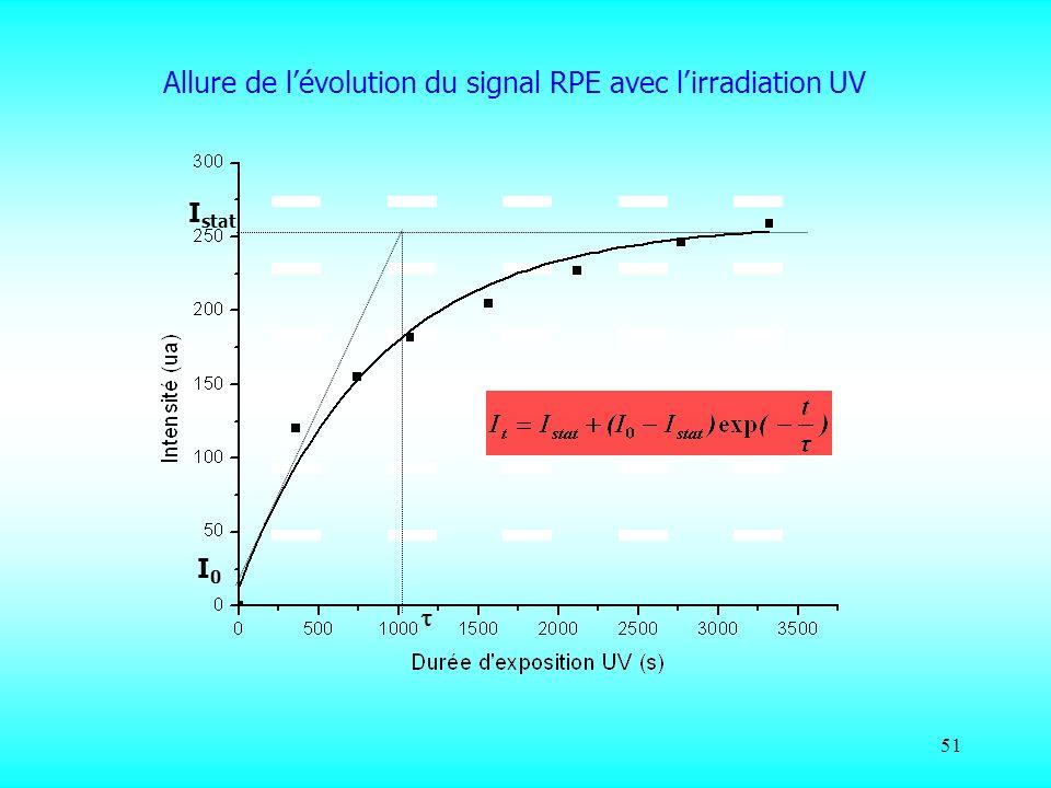 Allure de l'évolution du signal RPE avec l'irradiation UV