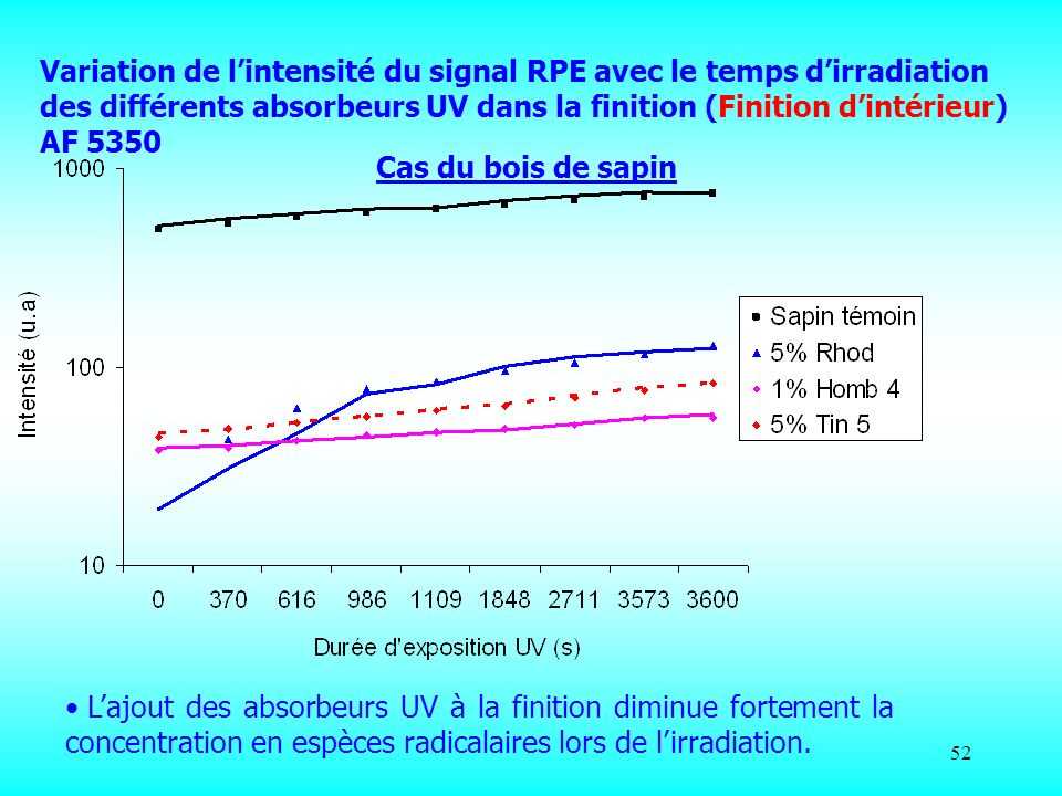 Variation de l'intensité du signal RPE avec le temps d'irradiation des différents absorbeurs UV dans la finition (Finition d'intérieur) AF 5350
