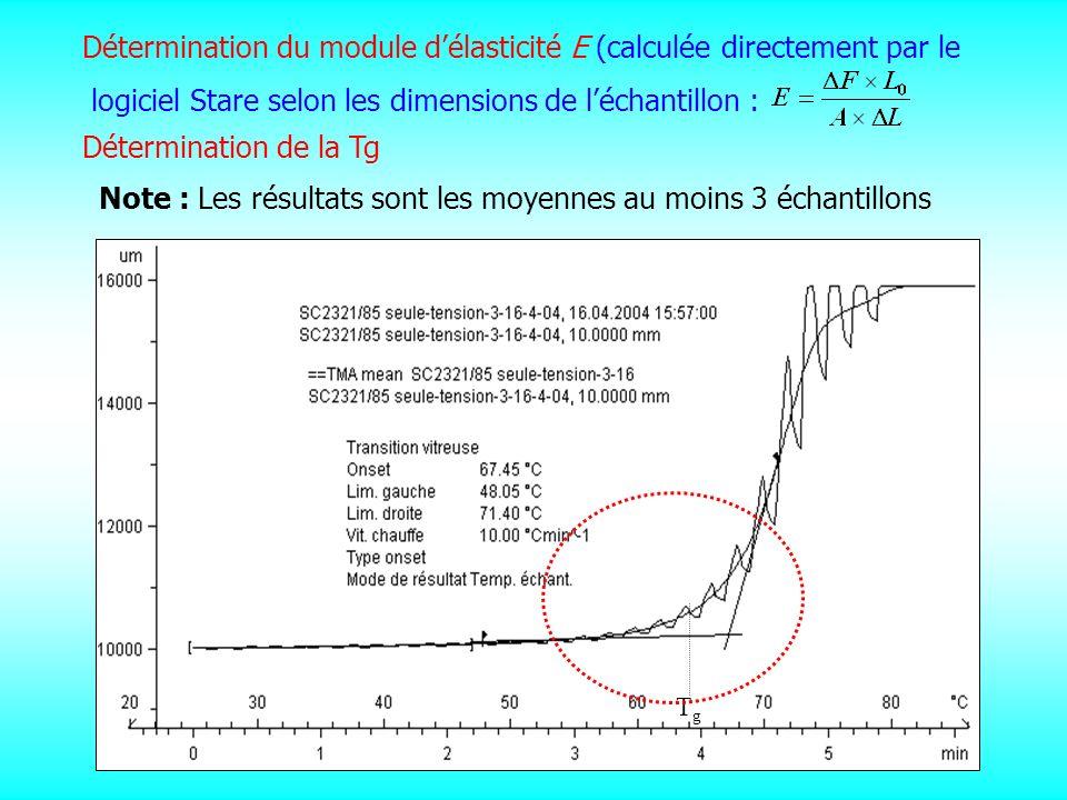 Détermination du module d'élasticité E (calculée directement par le