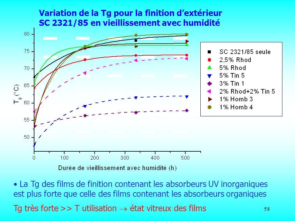 Variation de la Tg pour la finition d'extérieur SC 2321/85 en vieillissement avec humidité
