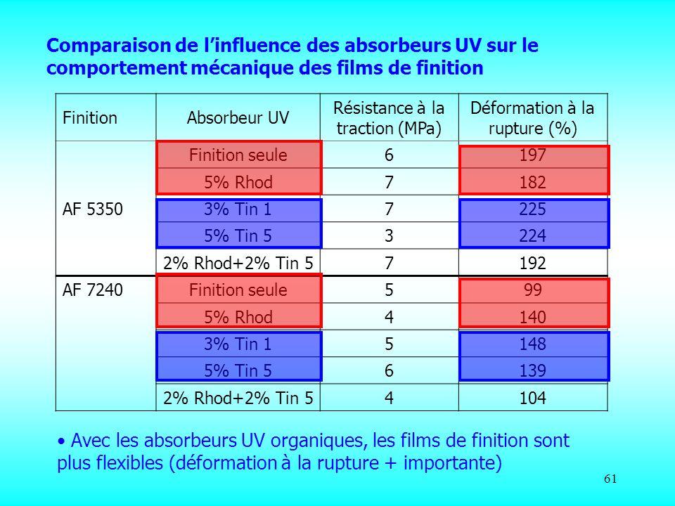 Comparaison de l'influence des absorbeurs UV sur le comportement mécanique des films de finition