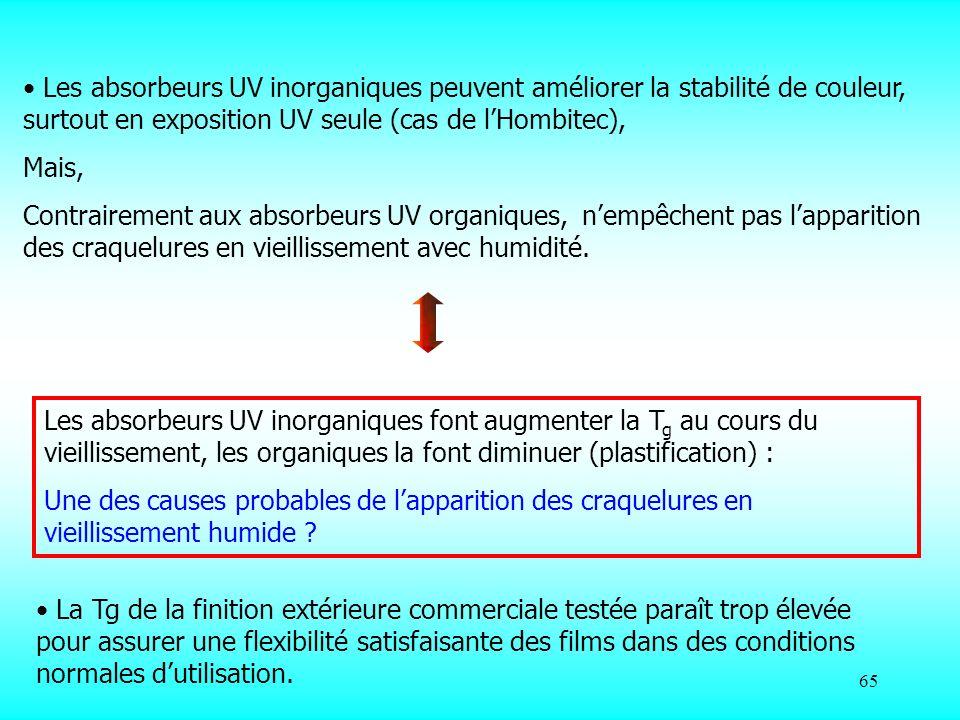 Les absorbeurs UV inorganiques peuvent améliorer la stabilité de couleur, surtout en exposition UV seule (cas de l'Hombitec),