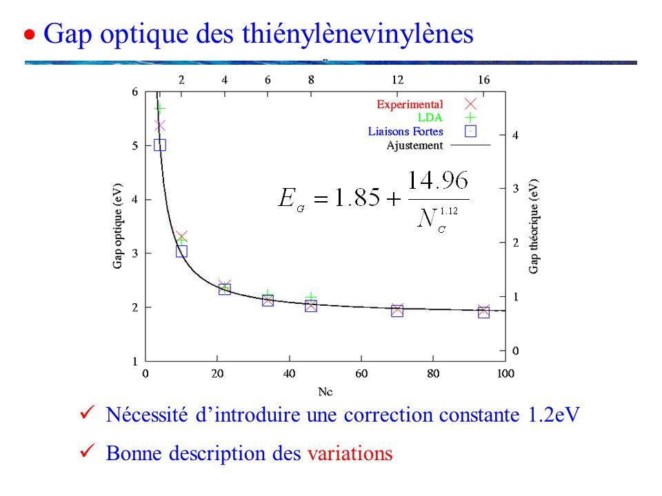  Gap optique des thiénylènevinylènes
