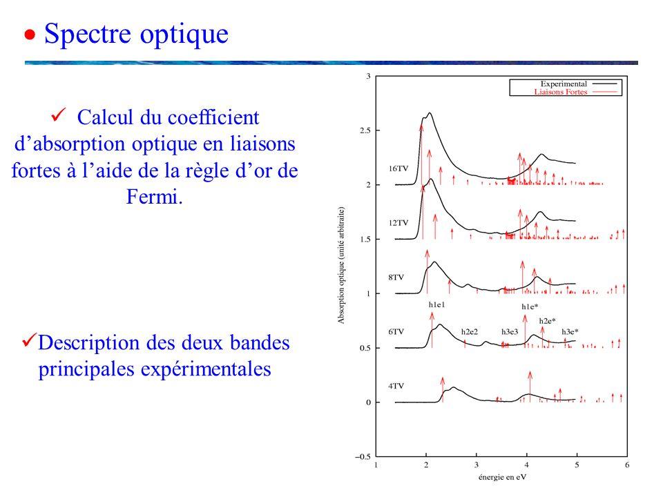  Spectre optique  Calcul du coefficient d'absorption optique en liaisons fortes à l'aide de la règle d'or de Fermi.