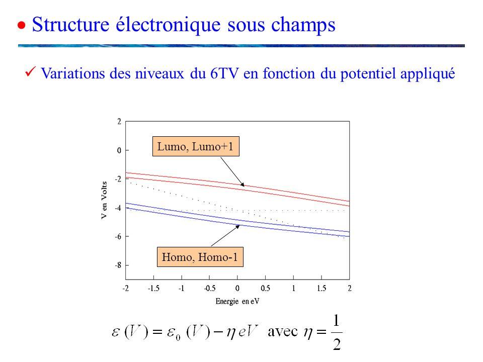  Variations des niveaux du 6TV en fonction du potentiel appliqué