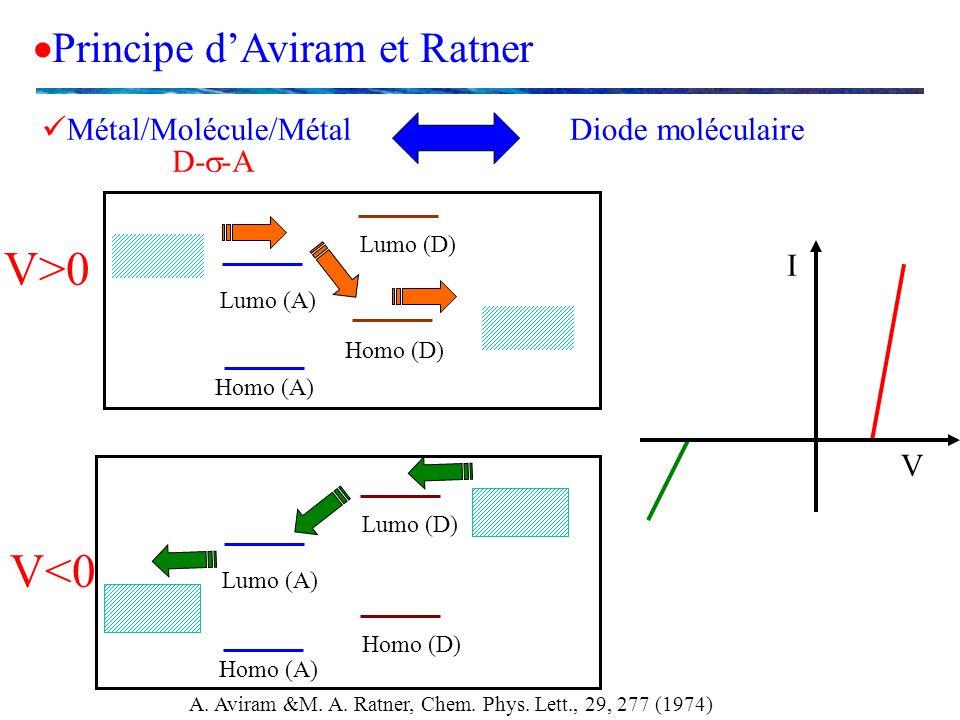 A. Aviram &M. A. Ratner, Chem. Phys. Lett., 29, 277 (1974)