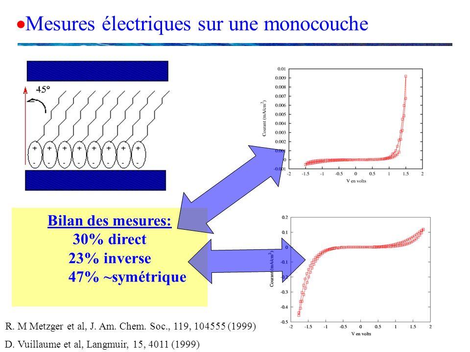 Mesures électriques sur une monocouche