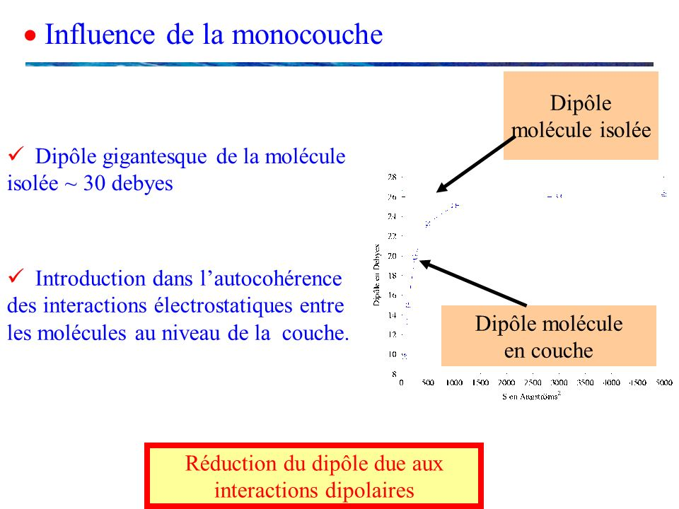 Réduction du dipôle due aux interactions dipolaires
