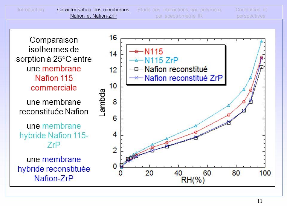 une membrane reconstituée Nafion