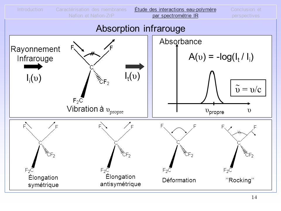 Absorption infrarouge