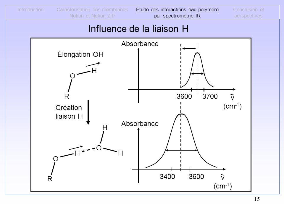Influence de la liaison H