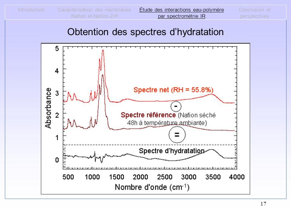 Obtention des spectres d'hydratation