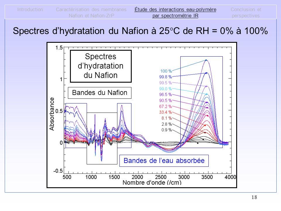 Spectres d'hydratation du Nafion à 25°C de RH = 0% à 100%