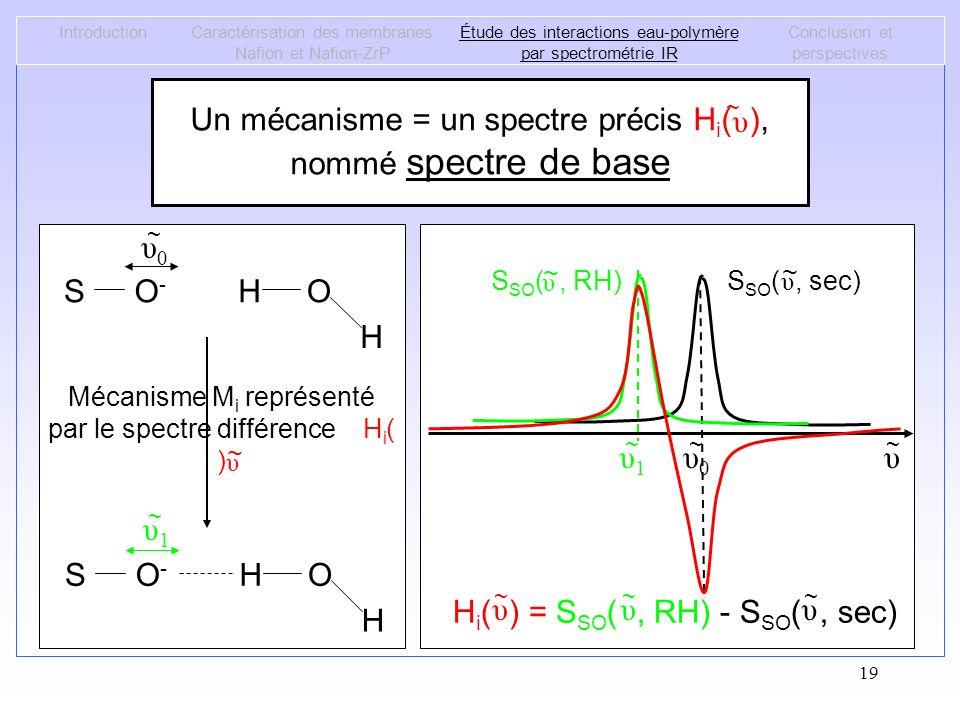 Un mécanisme = un spectre précis Hi( ), nommé spectre de base υ