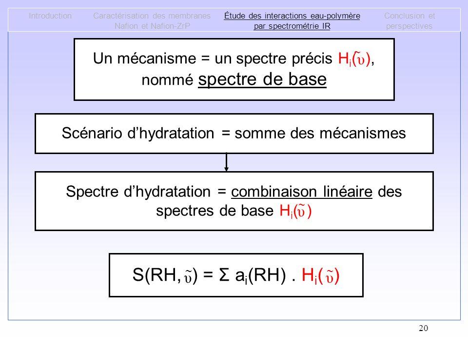Introduction Caractérisation des membranes Nafion et Nafion-ZrP. Étude des interactions eau-polymère par spectrométrie IR.