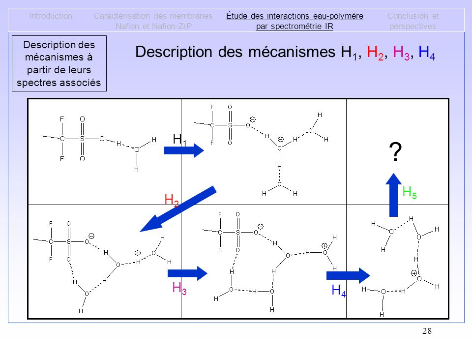 Description des mécanismes H1, H2, H3, H4 H1 H5 H2 H3 H4